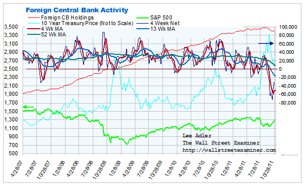 Foreign Central Bank Purchases of Treasuries and Agencies Chart- Click to enlarge