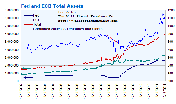 Fed and ECB Total Assets Chart- Click to Enlarge
