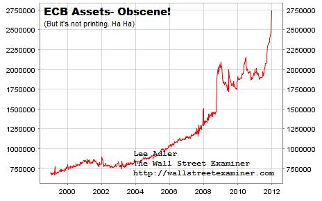 ECB Assets Chart