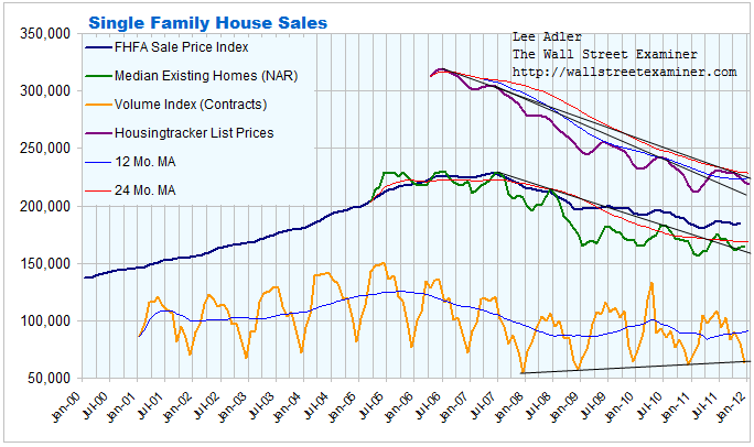 Home Sale Prices Chart- Click to enlarge