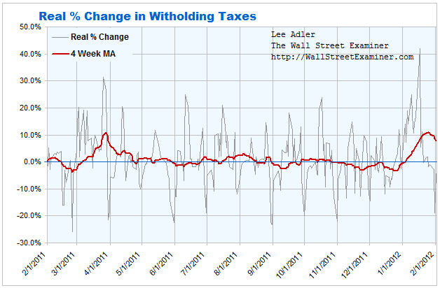 Real Withholding Tax Collections Chart- Click to enlarge