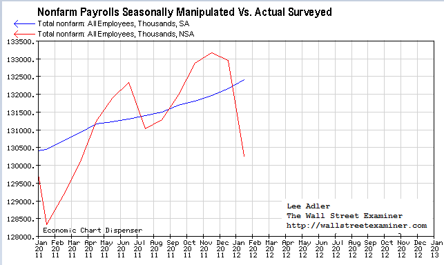 Nonfarm Payrolls Chart- Click to Enlarge
