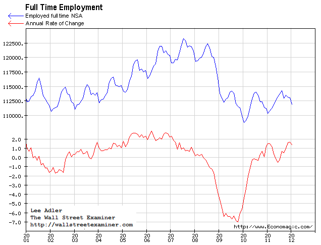 Full Time Employment Chart - Click to enlarge