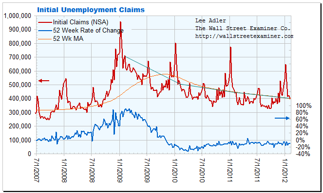 Economists Surprised Again By Unemployment Claims, Should Not Have Been