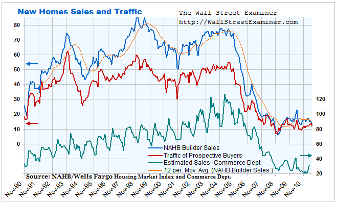 NAHB Builder Survey Chart- Click to enlarge