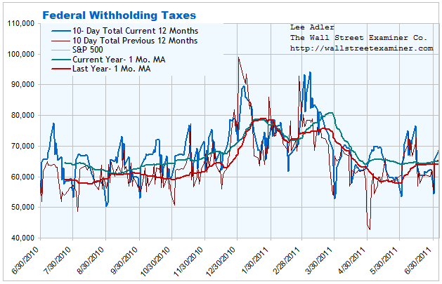 Federal Withholding Tax Chart - Click to enlarge