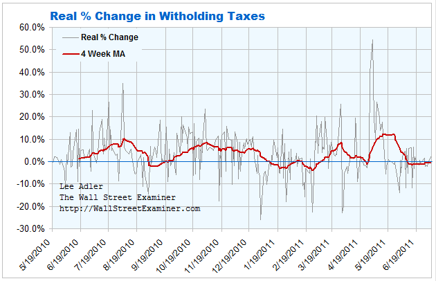 Real % Change in Withholding Chart- Click to enlarge