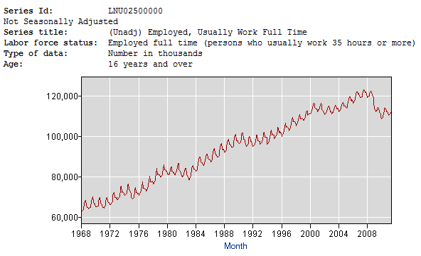Total Full Time Employed Chart - Click to enlarge