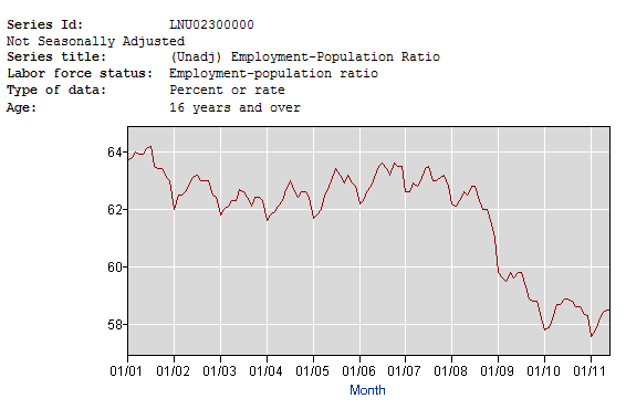 Employment/Population Ratio Chart- Click to enlarge