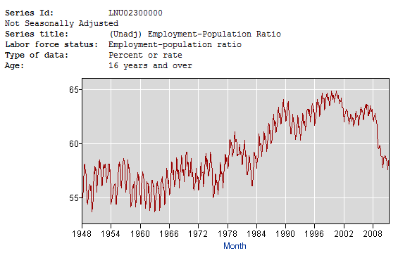 Long Term Chart Employment-Population Ratio- Click to enlarge