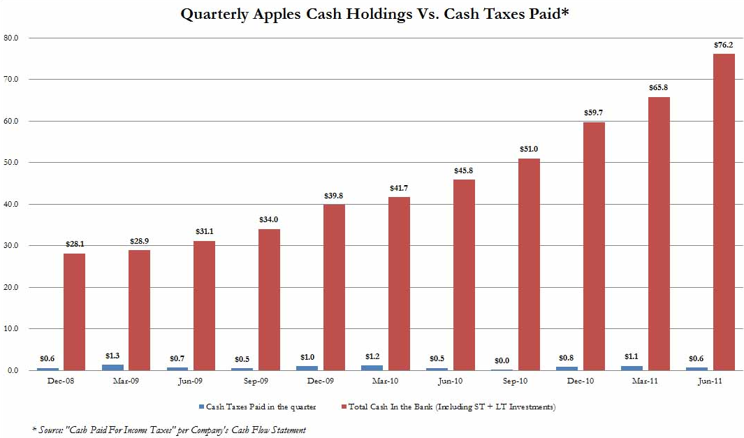 Apple Taxes Chart- Click to enlarge