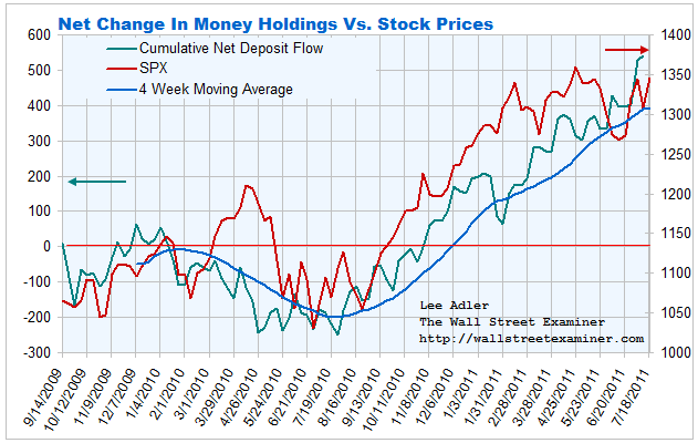 Cash Flows- Money Funds Vs. Bank Accounts Chart- Click to enlarge