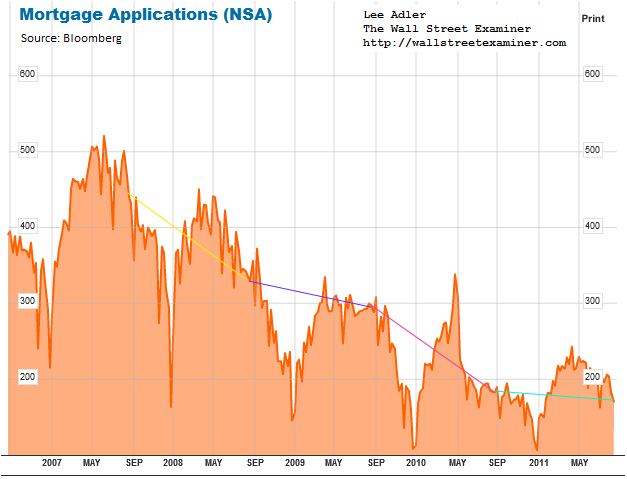 Purchase Mortgage Applications (NSA) Chart- Click to enlarge
