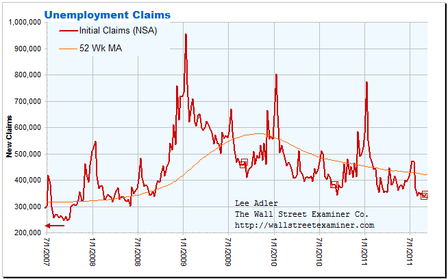 Unemployment Claims Give Fed More Ammo