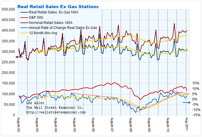 Real Retail Sales Ex Gas Stations Chart- Click to enlarge