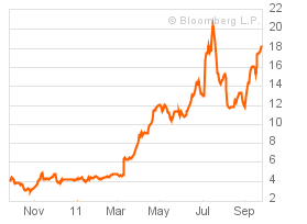 One-Year Chart for PORTUGUESE GOVERNMENT BONDS 2YR NOTE  PORTUGAL  PL (GSPT2YR:IND)