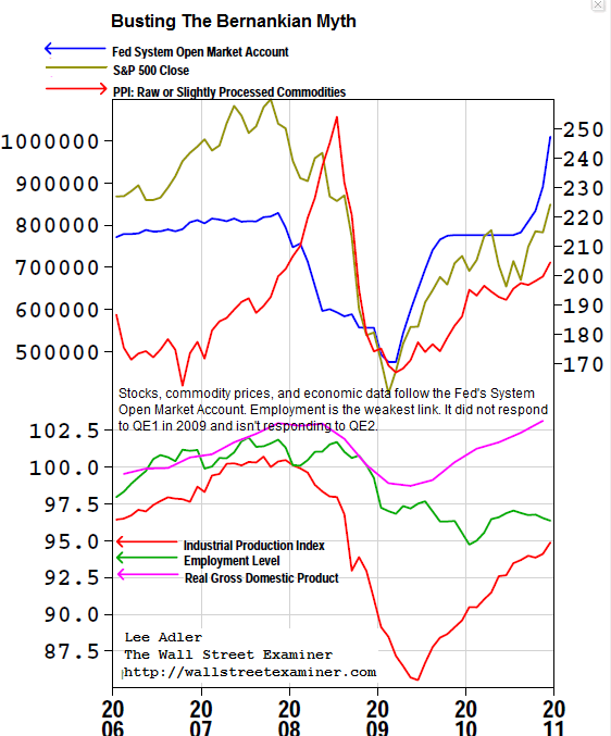 QE2 is boosting inflation and stock prices, but not employment