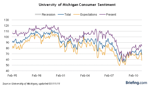 Consumer Sentiment Is More Bearish Than Media Reports Show