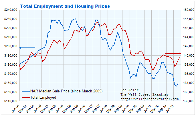 Employment Numbers Not Good News For Housing