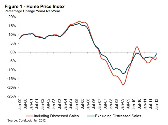 CoreLogic Data Shows House Price Declines Slowing