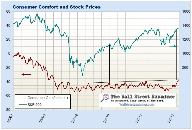 Consumer Comfort and Stock Prices Chart - Click to enlarge