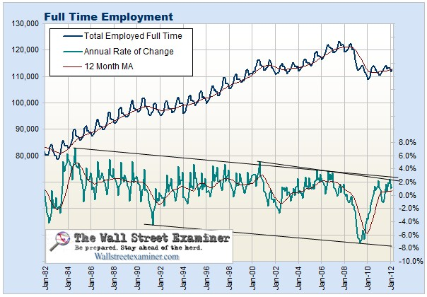 Full Time Employment Trend Chart- Click to enlarge