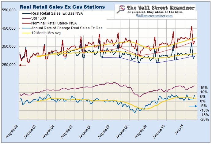 Real Retail Sales Ex Gas Chart- Click to enlarge