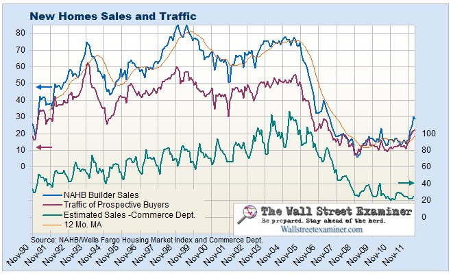 NAHB New House Sales and Traffic vs. Commerce Department - Click to enlarge