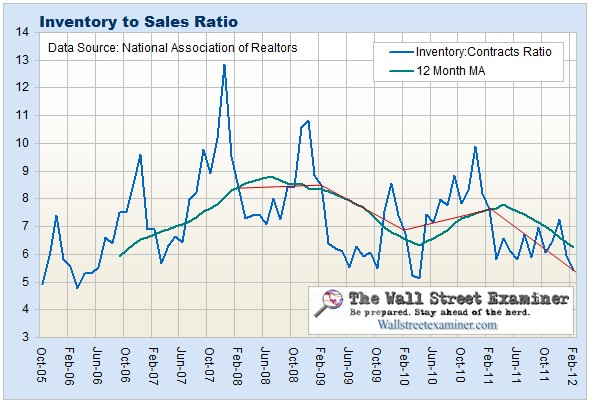 Existing Houses Inventory to Sales Ratio Chart- Click to enlarge