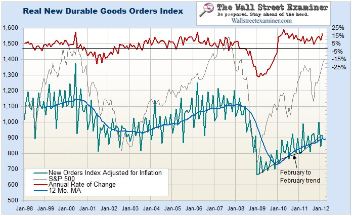 Real Durable Goods vs. Stock Prices Chart - Click to enlarge