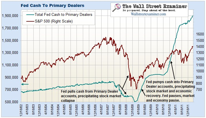 The Fed and the Stock Market Chart- Click to enlarge