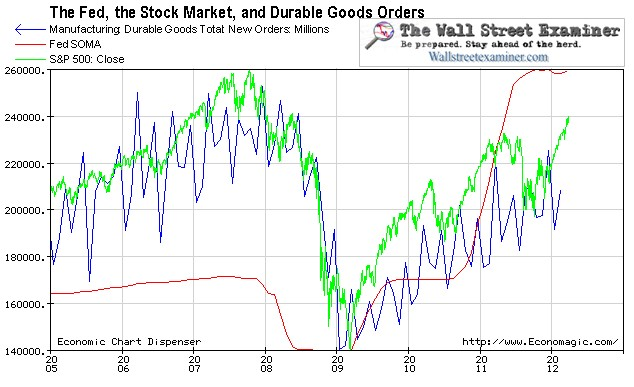The Fed, Stock Market and Durable Goods Chart- Click to enlarge