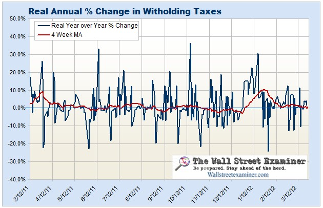 Withholding Tax Chart- Click to Enlarge