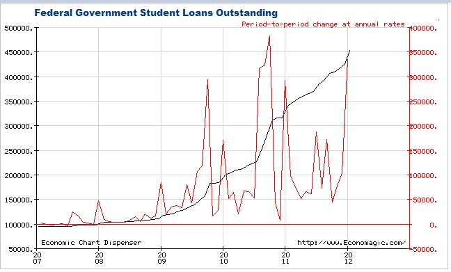 Growth of Federal Student Loans - Click to enlarge