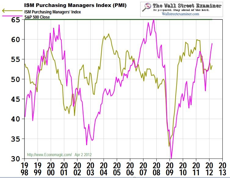 ISM Purchasing Managers Index Chart- Click to enlarge