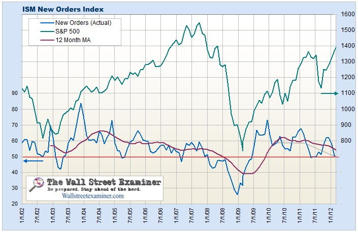 ISM New Orders Index Chart- Click to enlarge