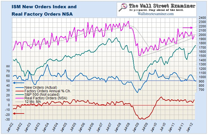 Real Factory Orders NSA Chart- Click to enlarge
