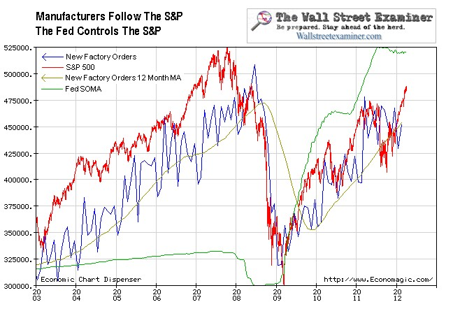 Fed, Stocks, and Factory Orders Chart- Click to enlarge