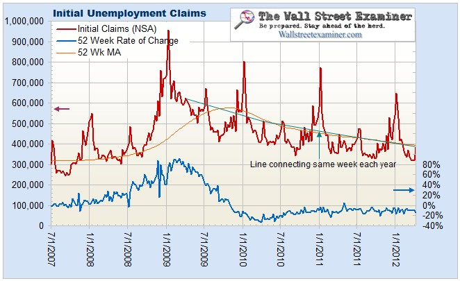 Initial Unemployment Claims Chart - Click to enlarge