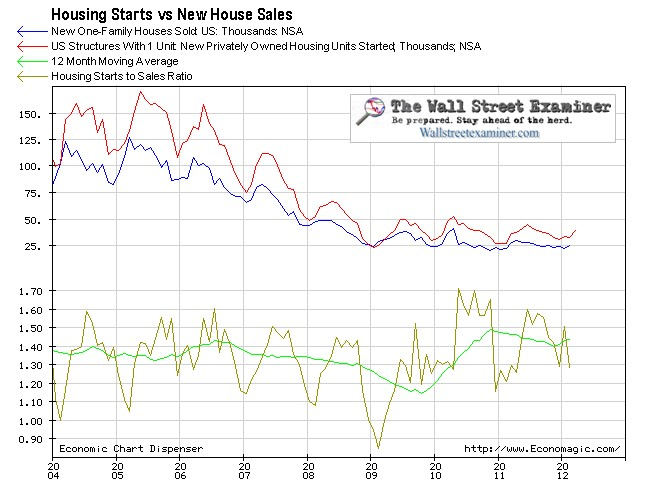 Housing Starts and New Home Sales Chart - Click to enlarge