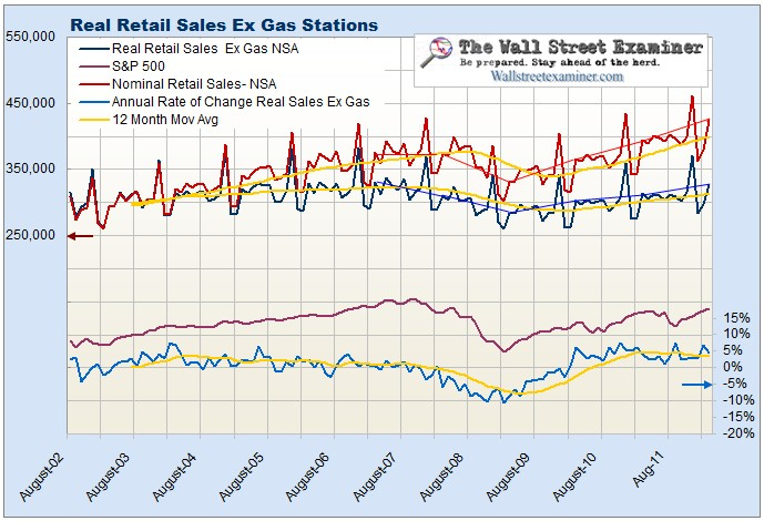 Real Retail Sales Ex Gasoline Chart- Click to enlarge