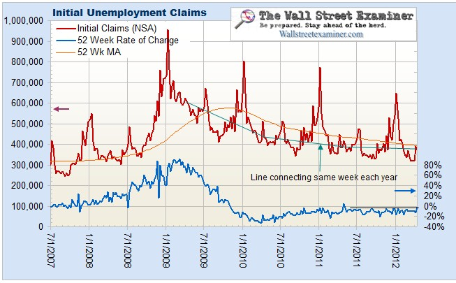 Initial Jobless Claims- Just a Disturbance In the Force or Change of Trend?