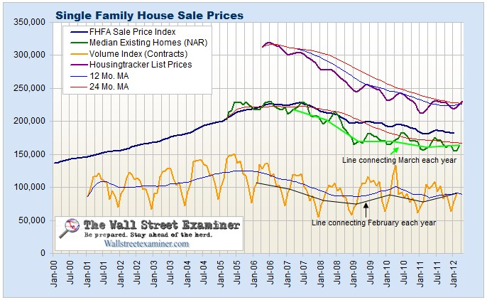 House Sales Chart- Click to enlarge 