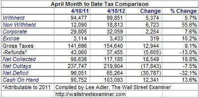 April Tax Collections Table