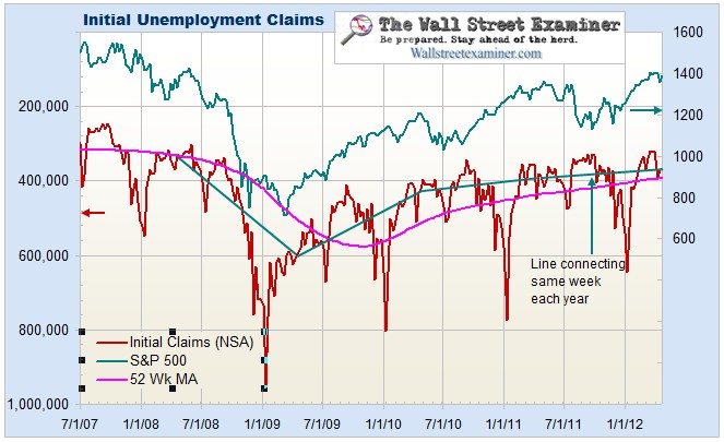 Unemployemt Claims and Stock Prices - Click to enlarge