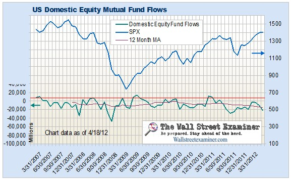 Mutual fund outflows are another example of the costs of ZIRP – Bernankecide