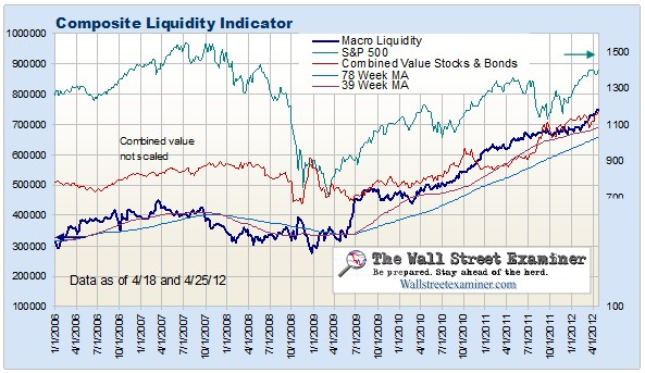 Liquidity Tide Continues To Rise As Fed Falls Behind The Inflation Curve