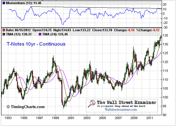 Headwinds are Building and Bullets are Flying For Treasuries