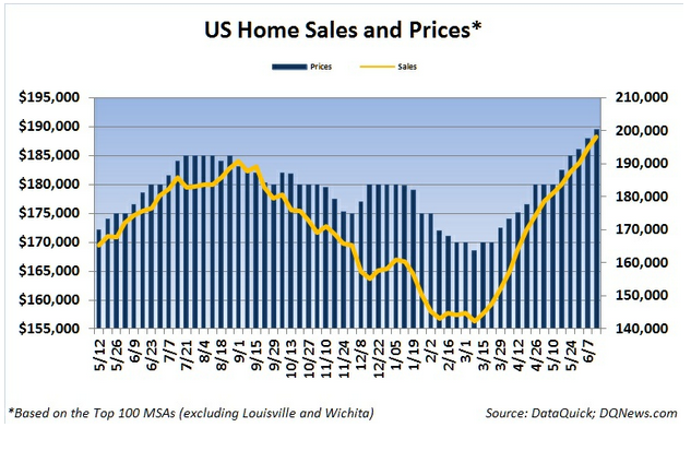 Home Sales and Prices Continued Their Rise and Listing Inventory Continued Decline Last Week