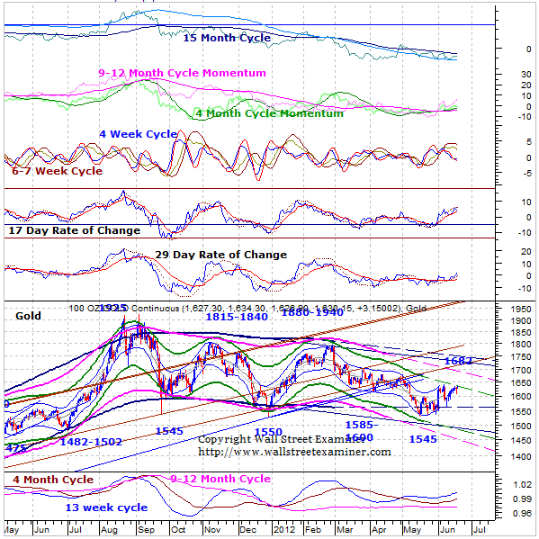 Gold and Precious Metals Update and Outlook for June 19, 2012
